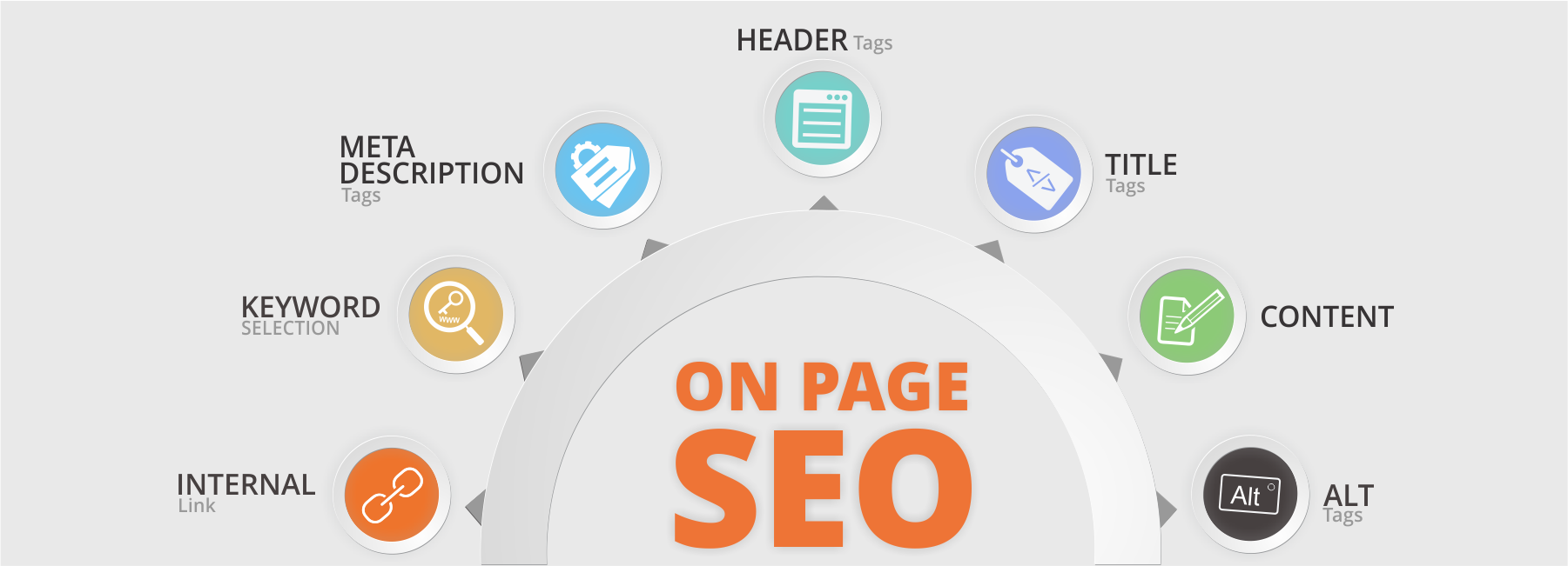 Post Penguin On-page SEO Practices