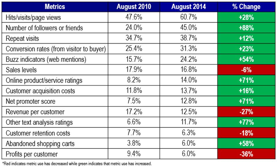 Frequency of Social Media Metrics Used by Companies