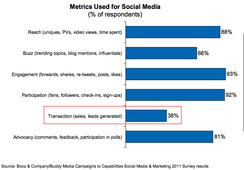 Types of Metrics Used in the Social Media