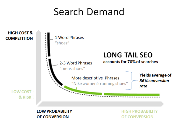 Long-tail keywords have better conversion rates