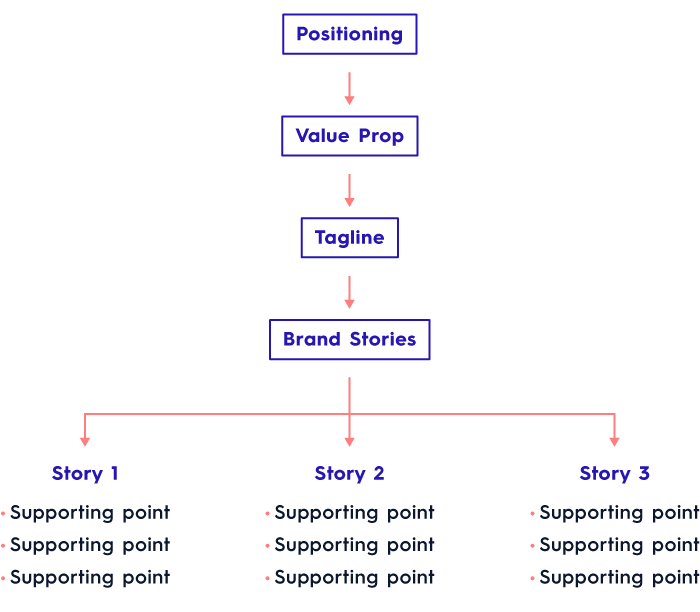 Use Brand Stories
