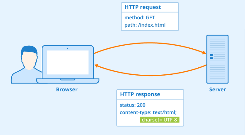 Minimize All HTTP Requests On Your Website