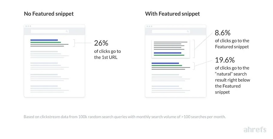 Aim For Featured Snippets On Google SERPs