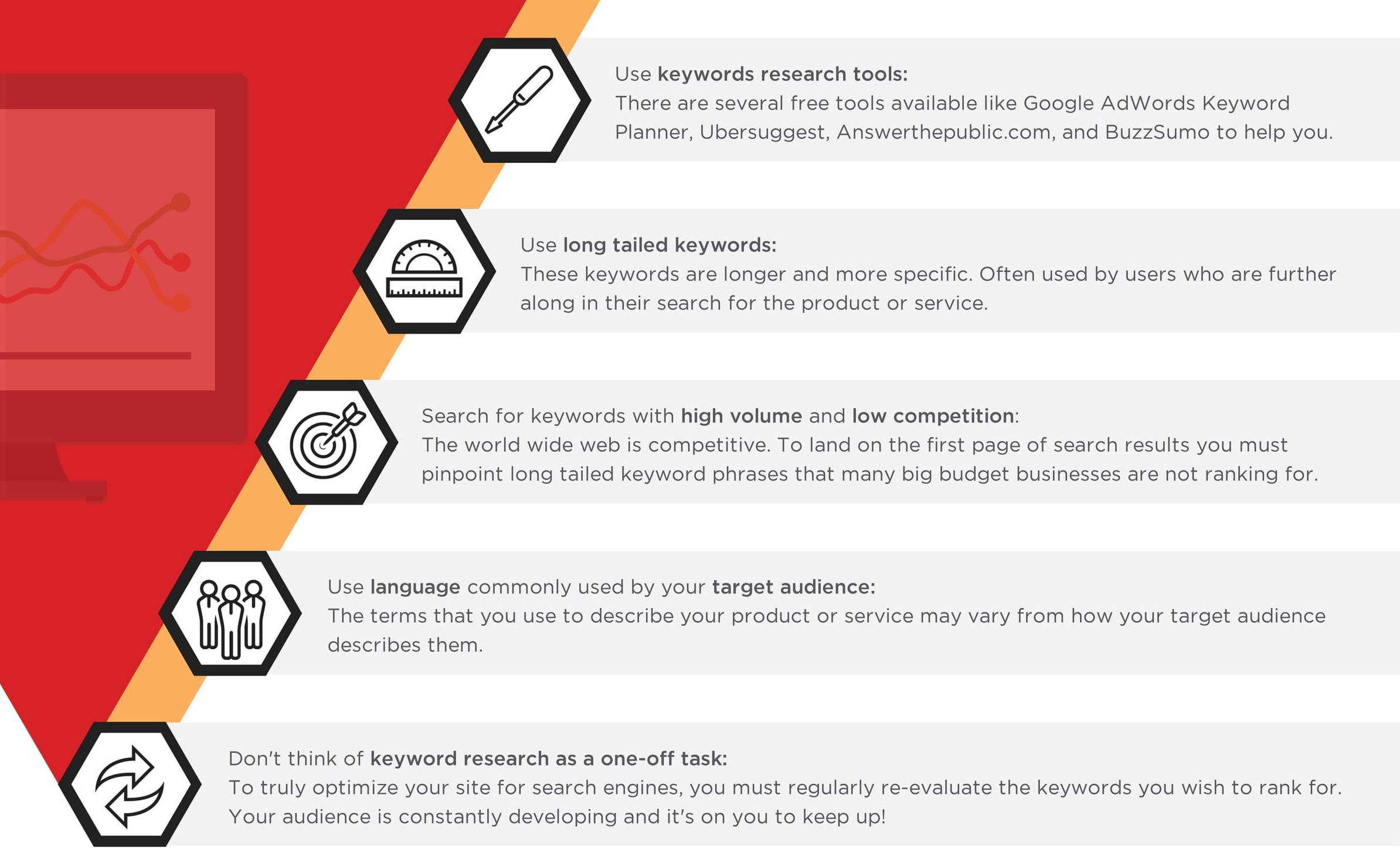 Detailed Keyword Research Based On Target Audience