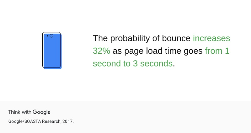 Speed Up Your Web Page Load Time and Convert More in 2021