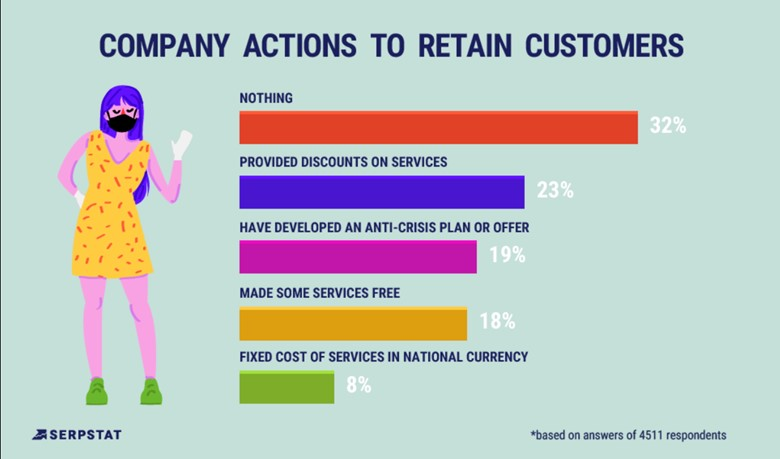 Focus on the Customers You Already Have