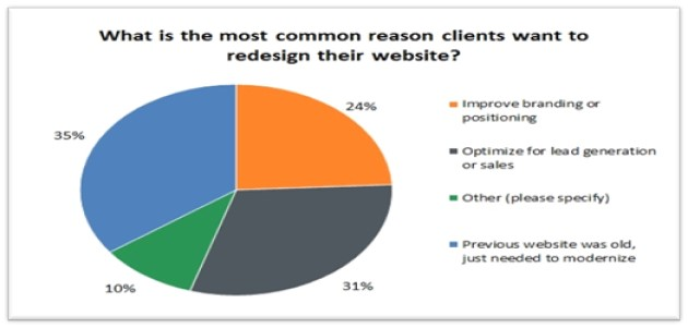 Reasons To Redesign Websites