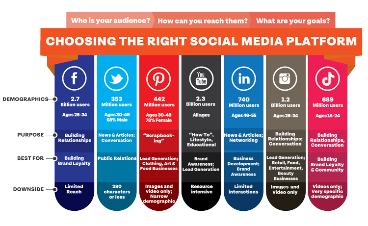 Leverage the Audience in Social Media Platforms