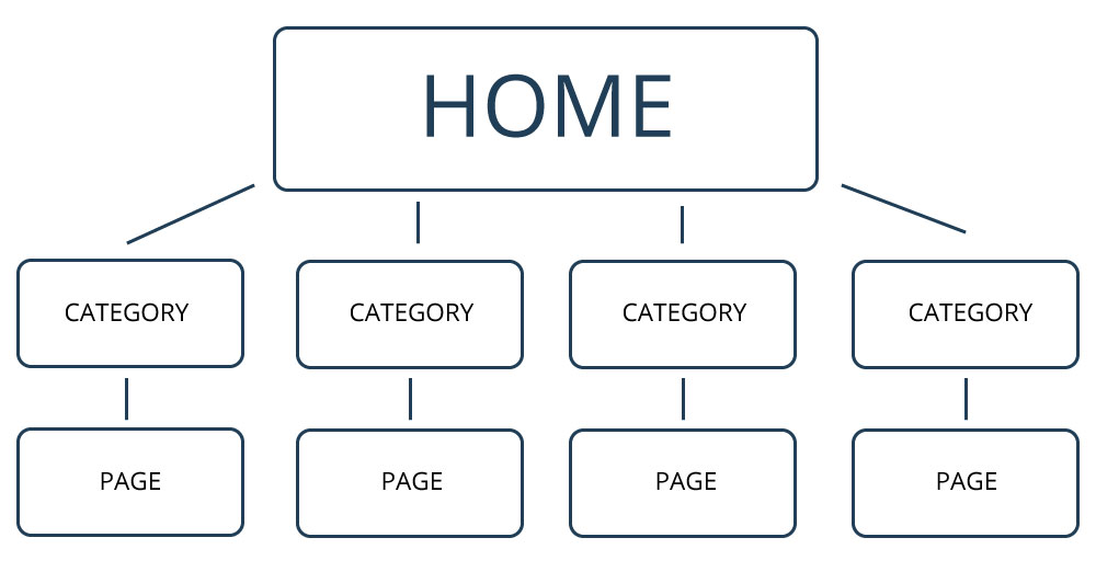 Optimize Your Shopify Site Structure